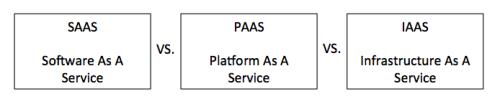 IaaS vs PaaS vs SaaS 1